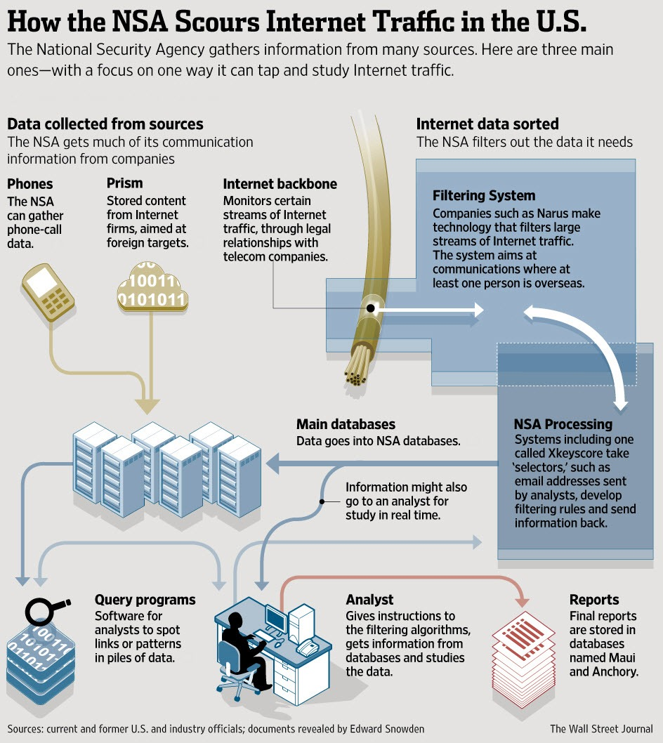 How the NSA Scours Internet Traffic