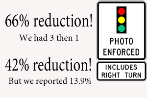 Red Light Cameras: The Percentage Game