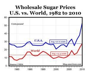 big sugar subsidies