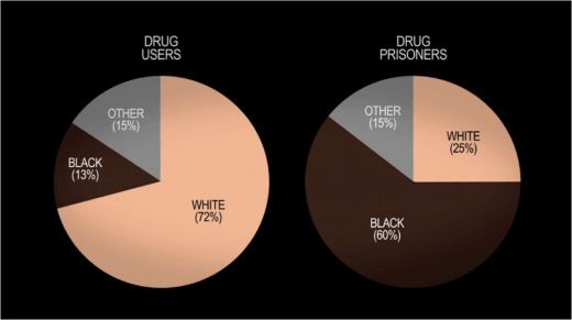 blacks prison and institutional racism essay Blacks, prison, and institutional racism  essay on institutional racism in the united states - the history of the united states is one of duality.