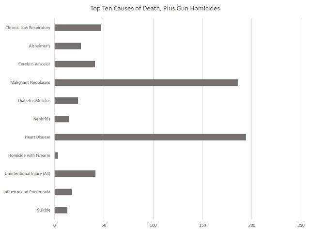 DEA Releases New Drug Overdose Death Figures: Guns Safer than Prescription Drugs